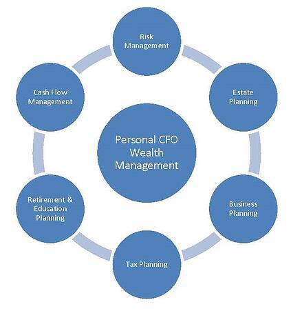 Personal_CFO_WM