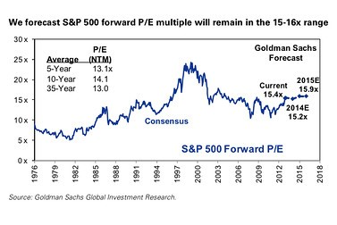 S&P 500 Forward Graph