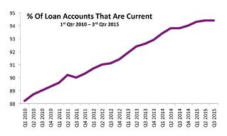 Current-Loan-Accounts.jpg
