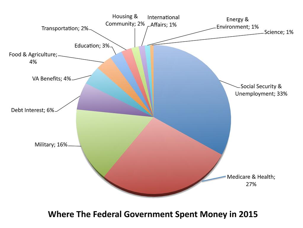 Federal-Spending-2015.jpg