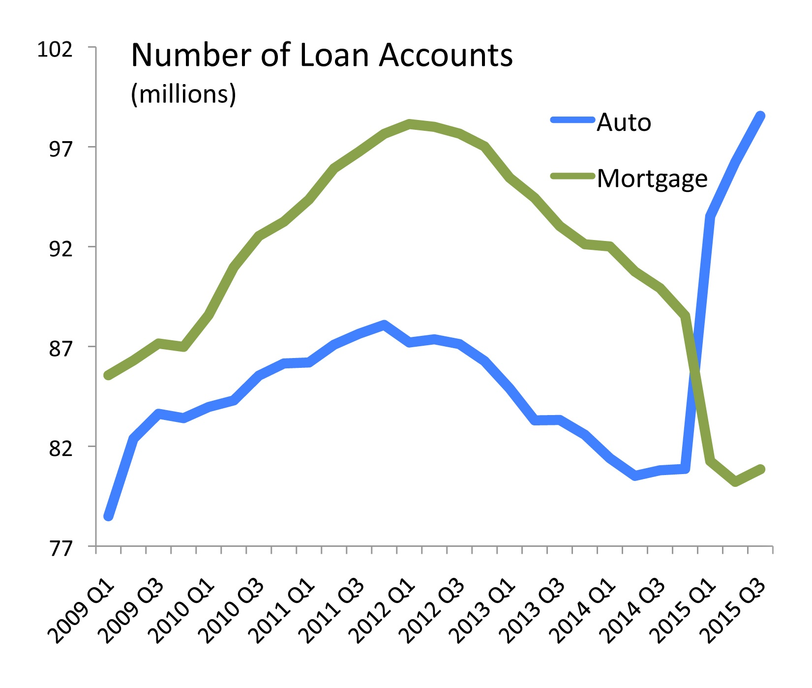 how to find loan account number