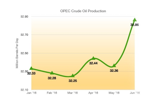 OPEC-Production-1.jpg