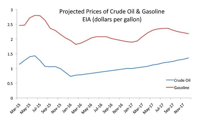 Oil-Gas-Projections.jpg